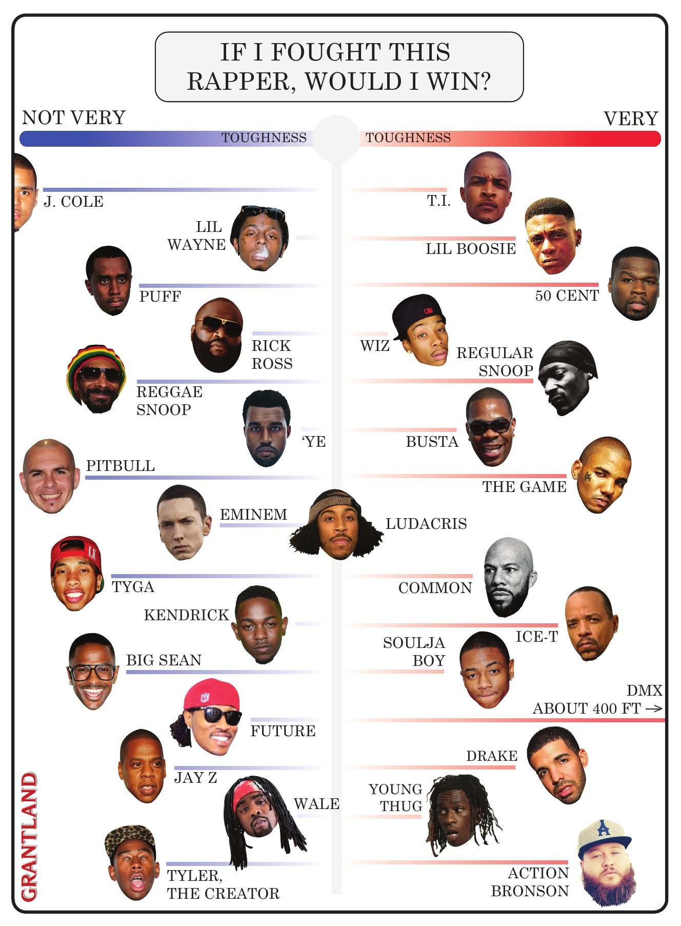 Rapper Fight Chart